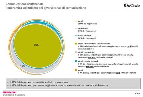 amazonia si鑒e social la situazione dei social media in italia una ricerca con dati locali aggiornati we are social italia