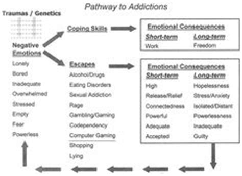 counseling addiction recovery substances overeating online etc pinterest