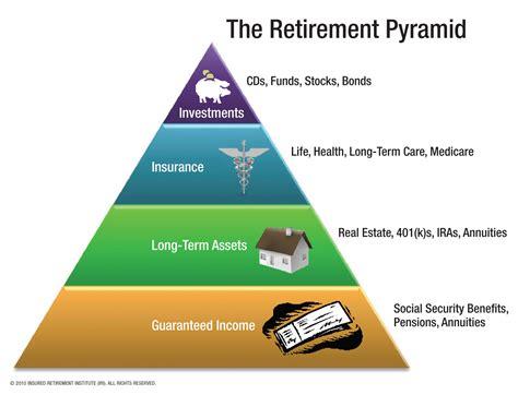 Financial Retirement   Jonathan Li's Blog