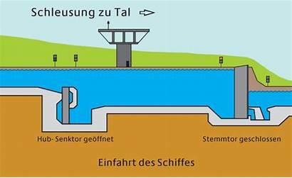 Schleuse Heidelberg Funktioniert Wsv Democratia Einfach Animation