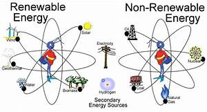 Renewable vs Non-Renewable Energy (2) - ThingLink