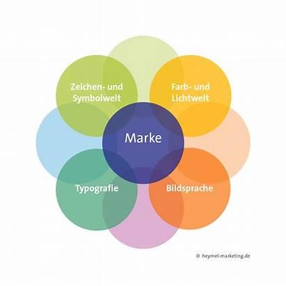 Corporate Basiselemente Schaubild Symbolwelt Zeichen Marketing