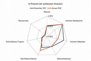 Prozentualer Anteil Berechnen : kryptominer missbrauchen schweizer surfer ~ Themetempest.com Abrechnung