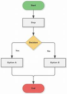 Flowchart Example - Yes  No