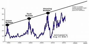 Sotheby's s... Stock Market Bubble Quotes