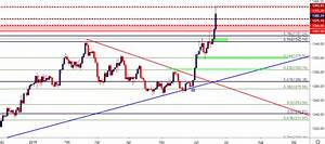 Gold Price Outlook Gold Breaks Out To Five Year Highs