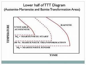 Time Temperature Transformation  Ttt Diagram