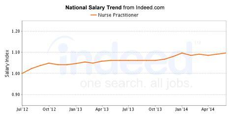 ohio nurse practitioner salary outlook  msn degree