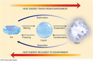 Latent Heat Of Evaporation  Fusion  And Freezing