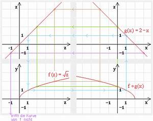Funktionswert Berechnen : mathematik schulwissen oberstufe differential integralrechnung 30 ~ Themetempest.com Abrechnung
