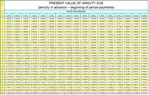 Table. Present Value Of Annuity Table   Table idea for