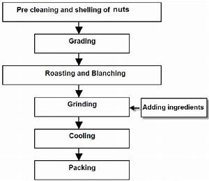Flow Diagram Of Nut Spread Production