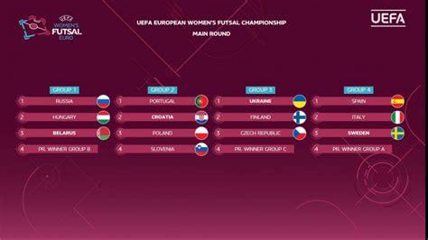 Чемпионат европы по футболу 2021 пройдёт с 11 июня по 11 июля 2021 года. Прошла жеребьёвка квалификации женского ЧЕ-2021 по мини ...