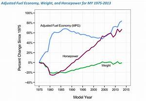Af Pay Chart Today 39 S Cars Are More Powerful And Fuel Efficient Than