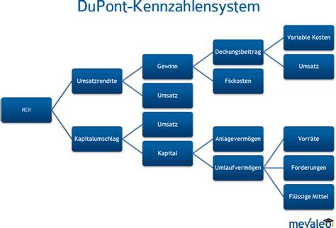 DuPont-Kennzahlsystem - Grundlagen der BWL - mevaleo