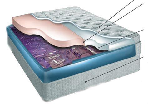 pillow top mattress flotation beds and mattresses waterbeds for the modern age