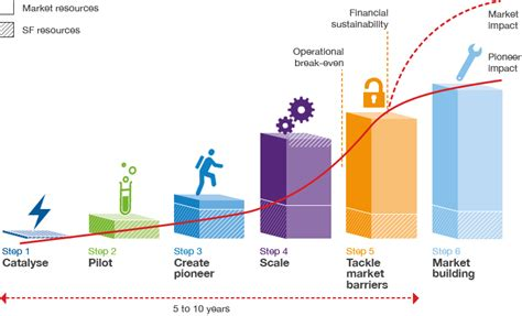 shell foundation shell sustainability report