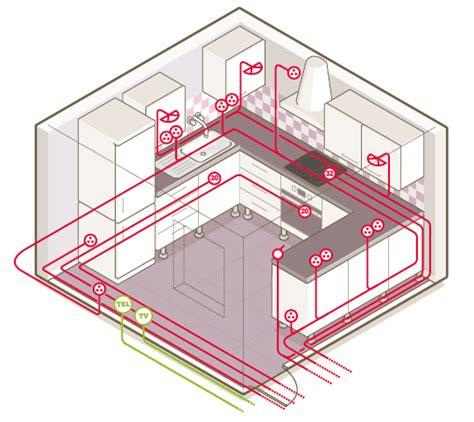 schema cuisine tout savoir sur le circuit électrique dans la cuisine