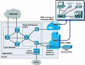 Home Run Architecture With Point To Point Ethernet Topology