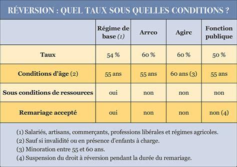 p 233 tition pension de reversion vol manifeste eurorare monnaies faut 233 es ou