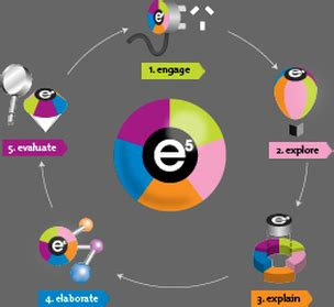 instructional model pedagogy