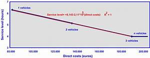 Relation Between The Fleet U00b4s Cost And The Service Level