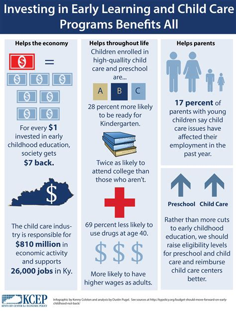 budget should move forward on early childhood not back 294   Child Care Infographic 2