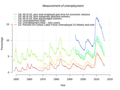 the bureau of labor statistics why is anti globalist page 2 sufficient velocity