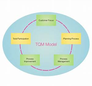 Ten  U0422ouch Tqm Diagram