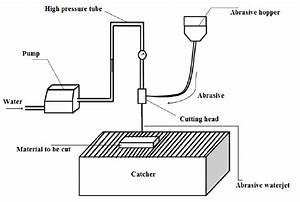 Schematic Of An Abrasive Waterjet Cutting Process
