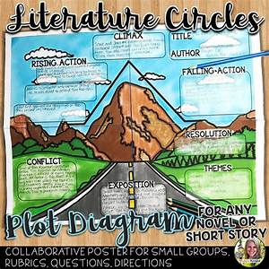 Literature Circles  Plot Structure Poster For Any Novel Or Short Story