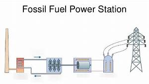 Simple Fossil Fuels Diagram