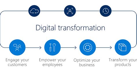 Microsoft Pillars Digital Transformation