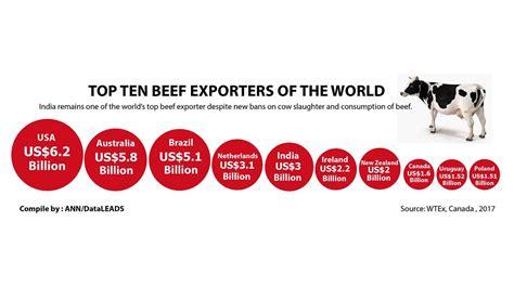 top beef exporter   world  top beef exporter