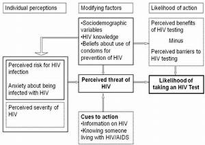The Health Belief Model  Application To Hiv Testing  The