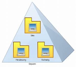 Network Domain Symbol