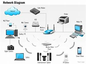 0814 Network Diagram Showing A Fully Connected Home