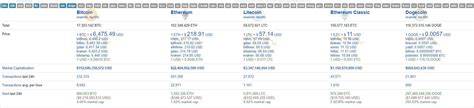 Dogecoin reaching $1 would be a dream come true for its fans. Amazing dogecoin 1.6 billon USD sent last 24h. WOW : dogecoin