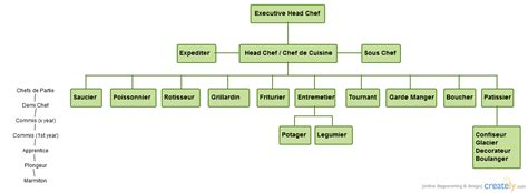 brigade de cuisine organigramme the kitchen hierarchy brigade de cuisine