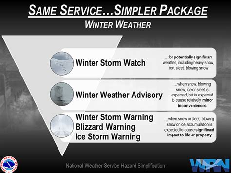Winter Storm Warning National Weather Service