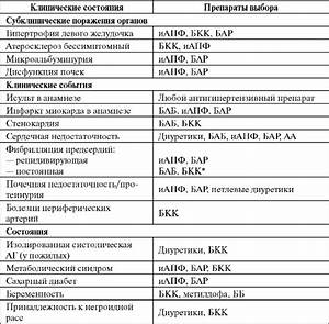 Школа здоровья артериальной гипертонии в россии