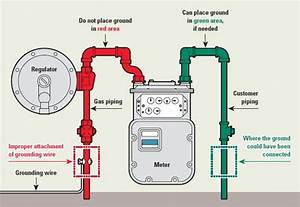 30 Gas Meter Installation Diagram