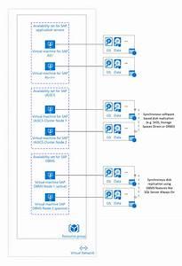 Sap No Azure  Guia De Planejamento E Implementa U00e7 U00e3o
