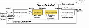 Block Diagram Existing Control System