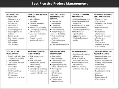 The Design Functions Of A Knowledge Based Pdf Project Management Diagram Biz Entrepreneur