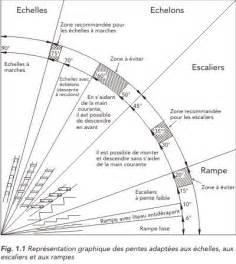 Norme Escalier by 1000 Id 233 Es 224 Propos De Norme Escalier Sur Pinterest