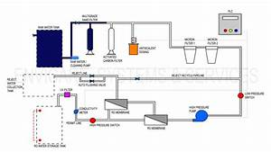 Reverse Osmosis  Ro  Plant Operation From Envicare