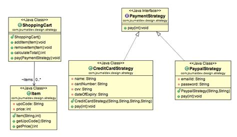 strategy design pattern in java exle tutorial