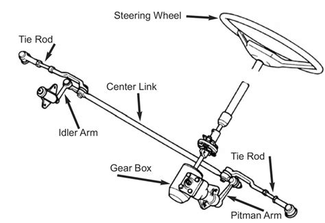Seal Steering Diagram by Manual Steering Gear And Linkage Lares Corporation