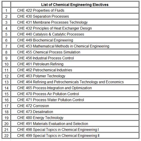 chemical engineering list  technical electives